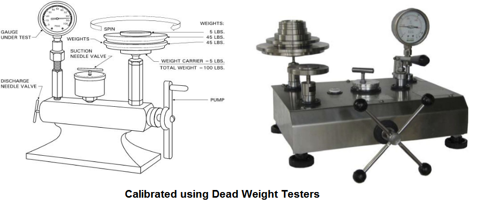 calibrated using dead weight testers